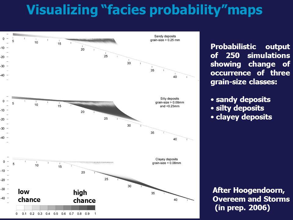 Visualizing facies probability maps