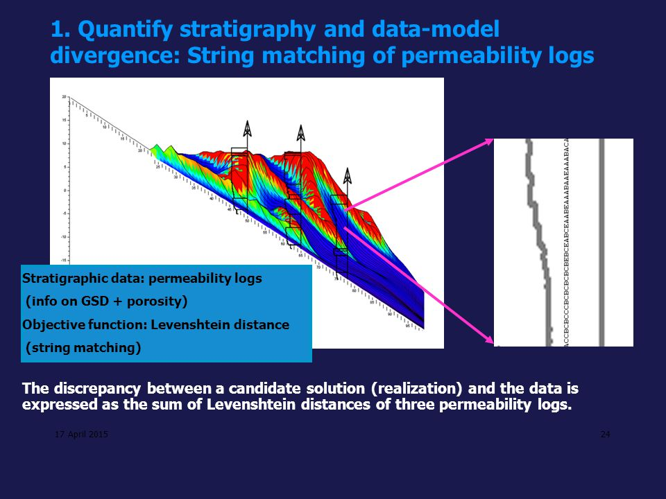 1. Quantify stratigraphy and data-model divergence: String matching of permeability logs