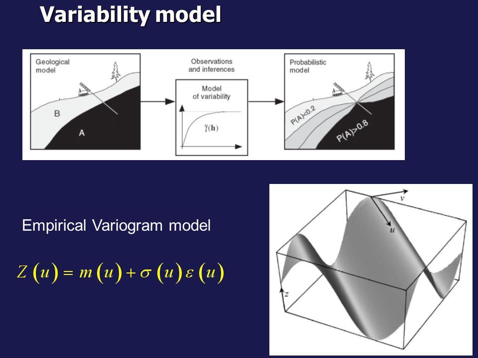 Variability model Empirical Variogram model