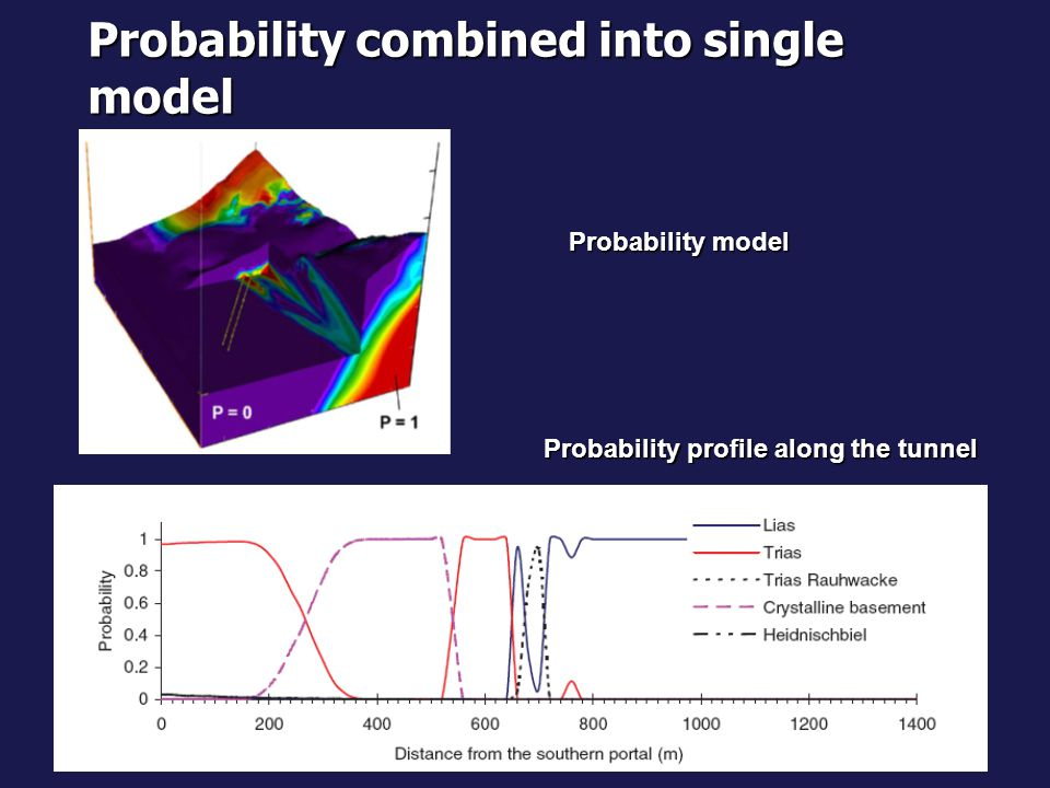 Probability combined into single model