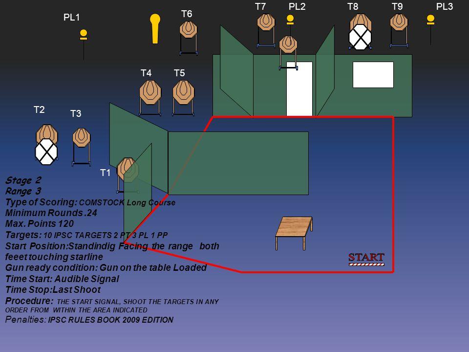 START T7 PL2 T8 T9 PL3 T6 PL1 T4 T5 T2 T3 T1 Stage 2 Range 3