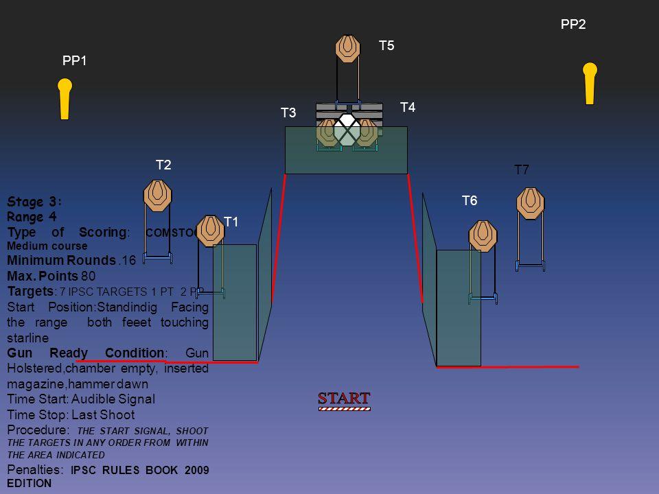 START PP2 T5 PP1 T4 T3 T2 T7 Stage 3: Range 4