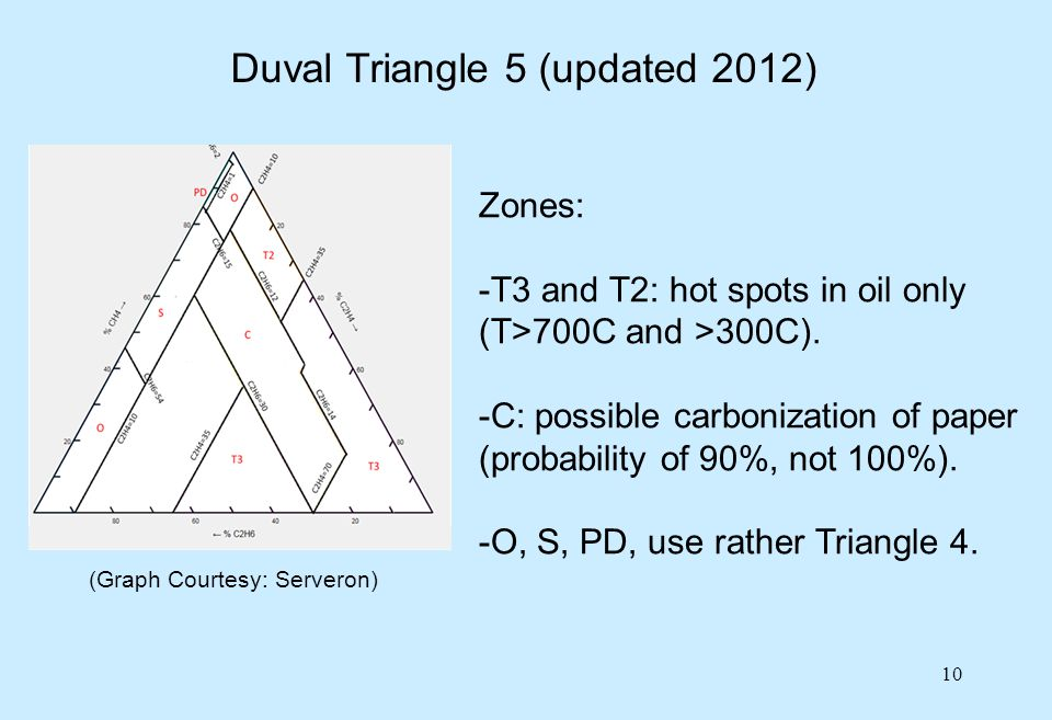 Duval Triangle 5 (updated 2012)