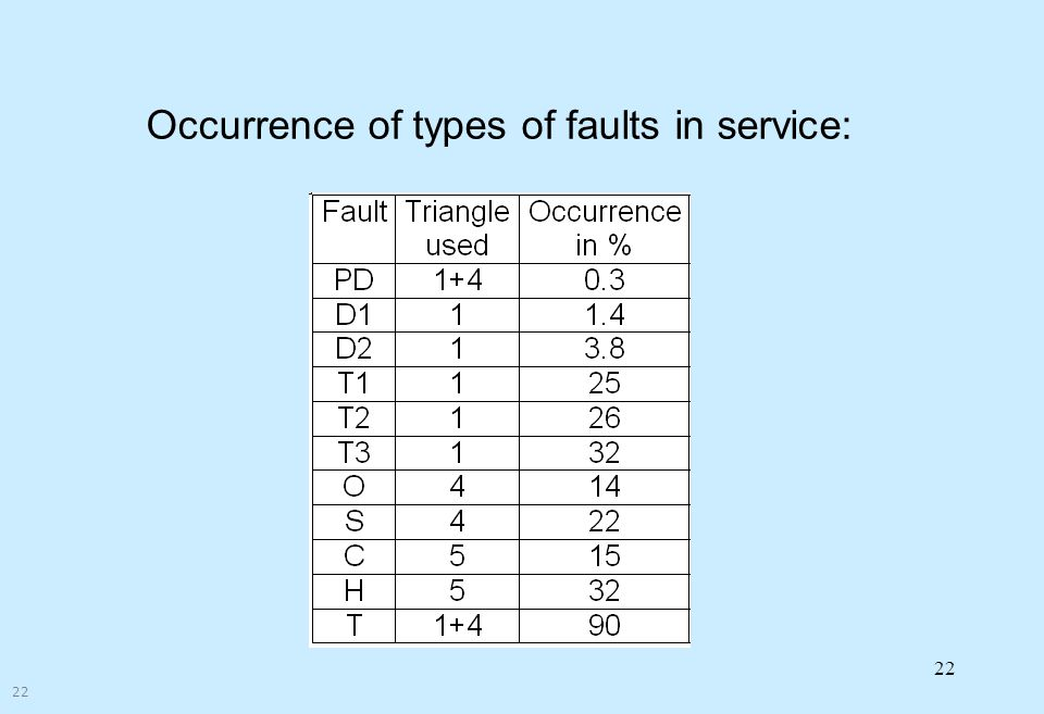 Occurrence of types of faults in service:
