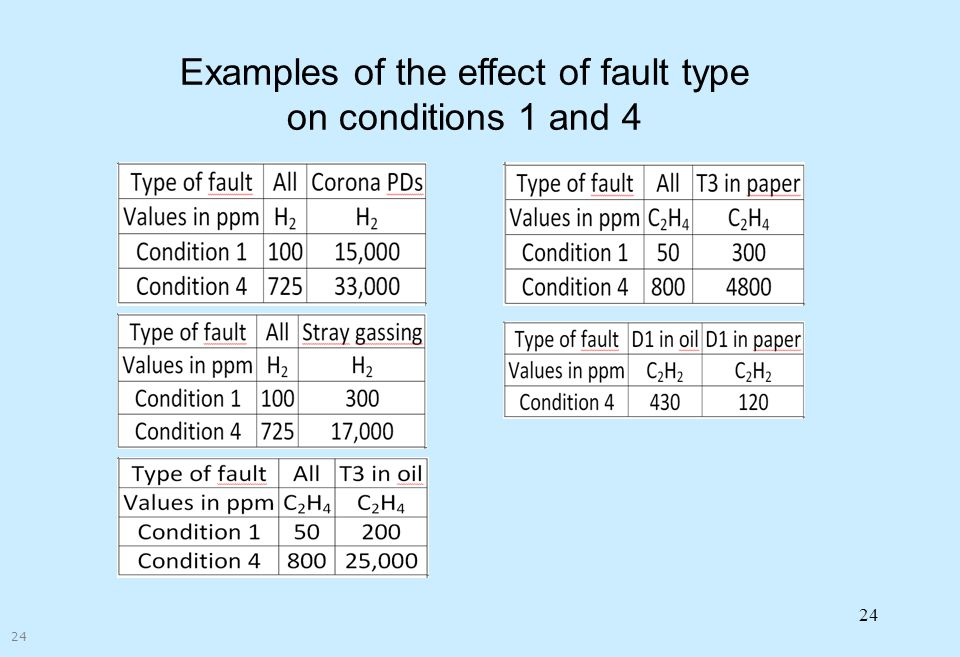 Examples of the effect of fault type