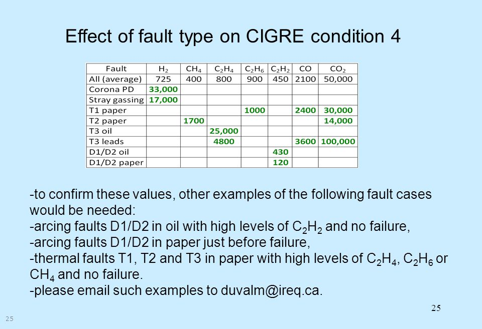 Effect of fault type on CIGRE condition 4