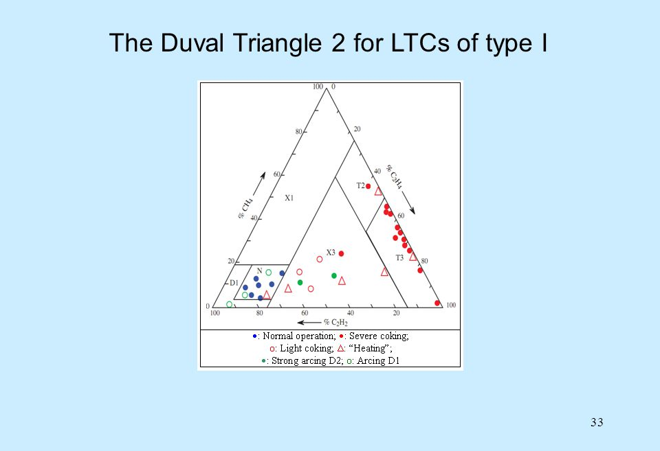 The Duval Triangle 2 for LTCs of type I