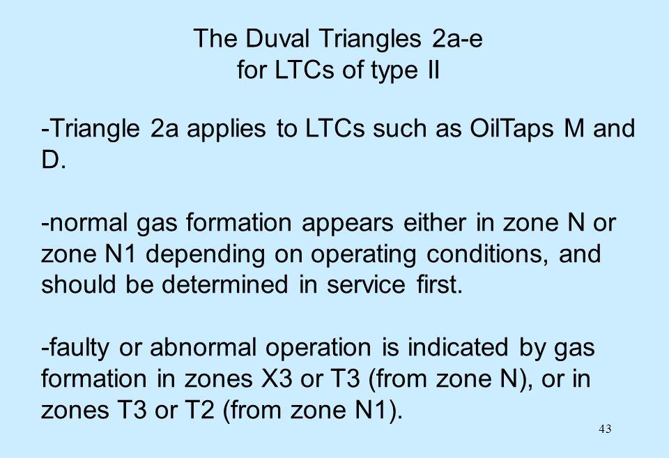 The Duval Triangles 2a-e