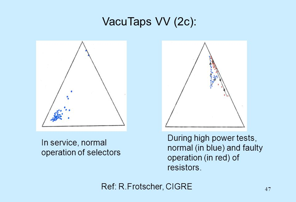 VacuTaps VV (2c): During high power tests, normal (in blue) and faulty operation (in red) of resistors.