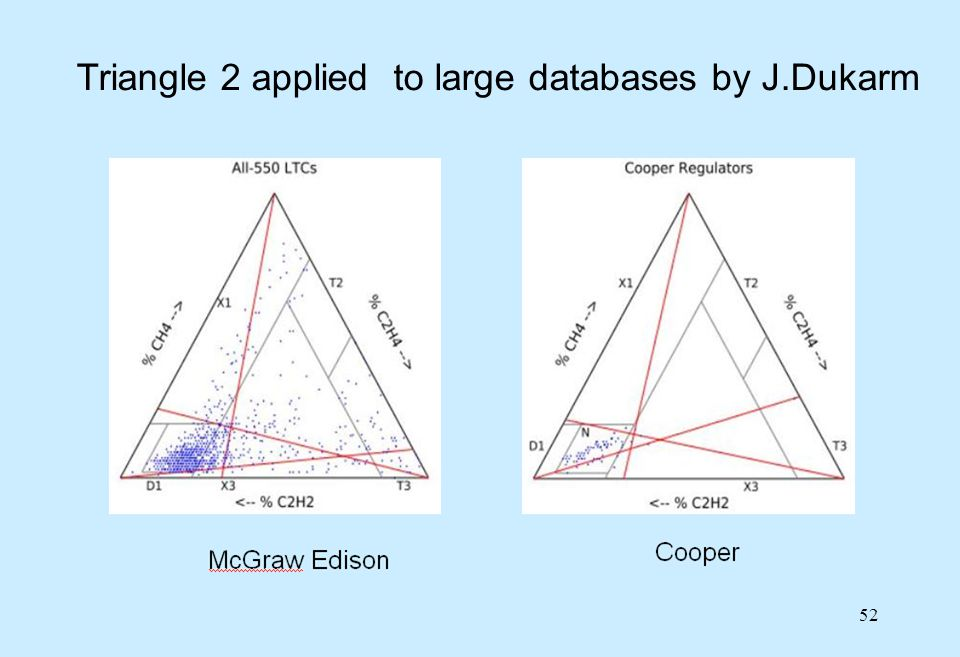 Triangle 2 applied to large databases by J.Dukarm