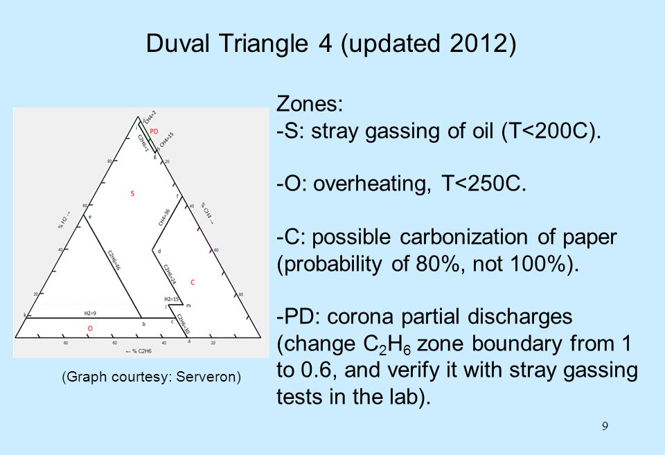 Duval Triangle 4 (updated 2012)
