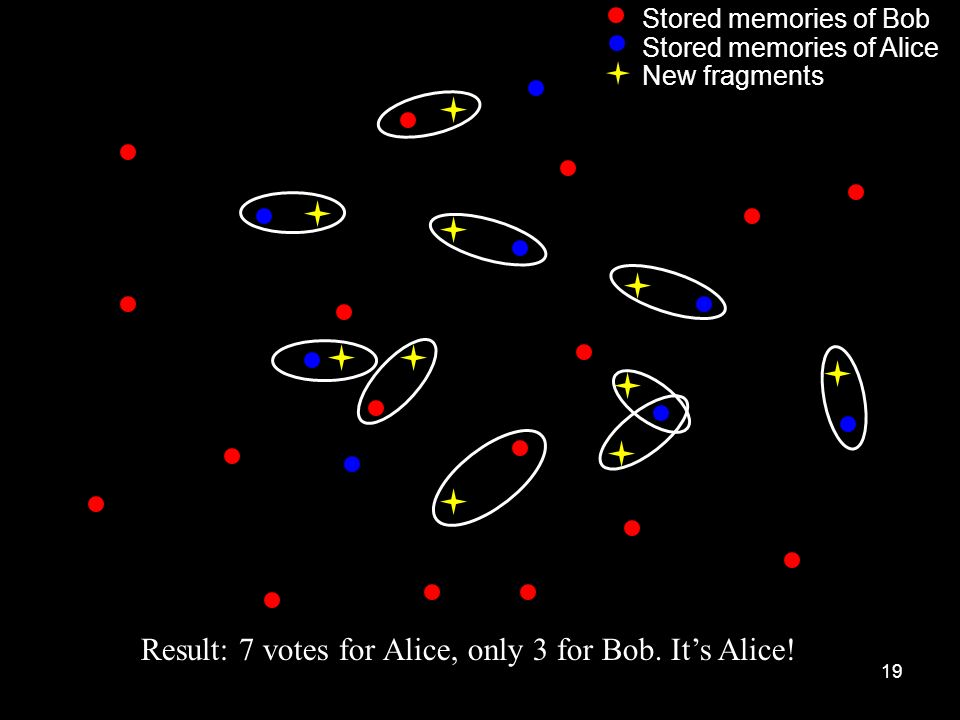 Result: 7 votes for Alice, only 3 for Bob. It's Alice!