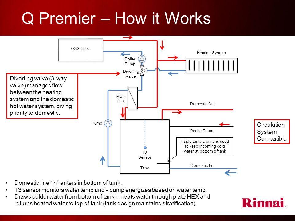 Q Premier – How it Works OSS HEX. Heating System. Boiler. Pump. Diverting. Valve.