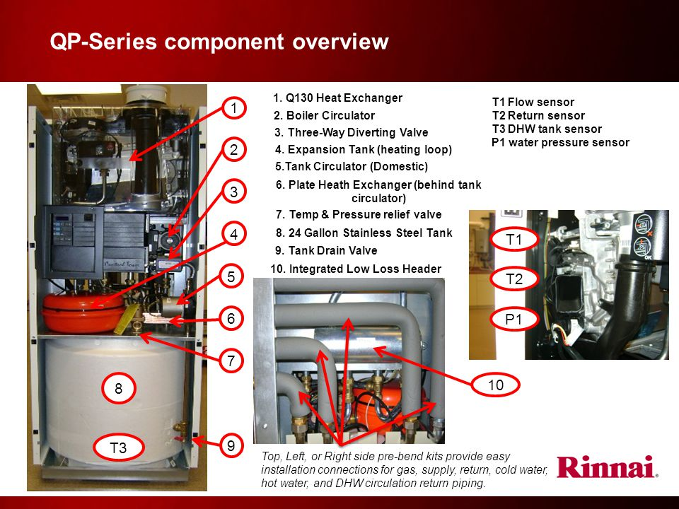 QP-Series component overview