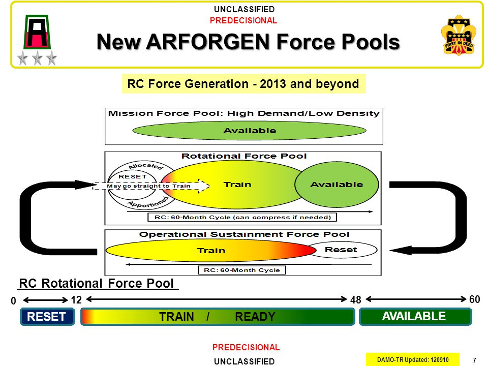 New ARFORGEN Force Pools