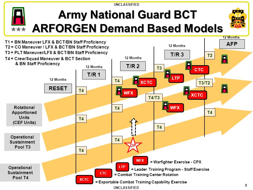 Army National Guard BCT ARFORGEN Demand Based Models
