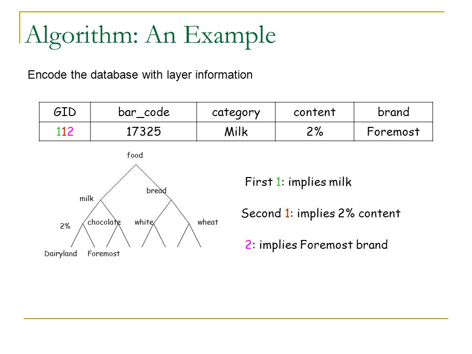 Algorithm: An Example Encode the database with layer information GID