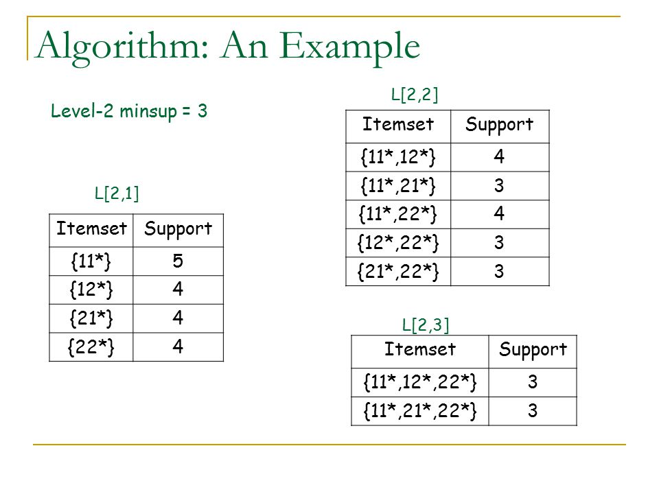 Algorithm: An Example Level-2 minsup = 3 Itemset Support {11*,12*} 4