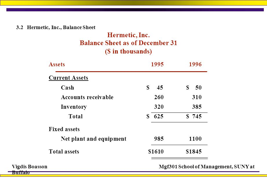 3.2 Hermetic, Inc., Balance Sheet
