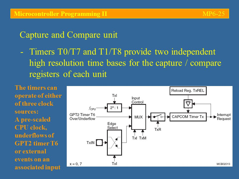 Microcontroller Programming II MP6-25