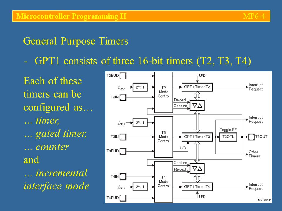 Microcontroller Programming II MP6-4