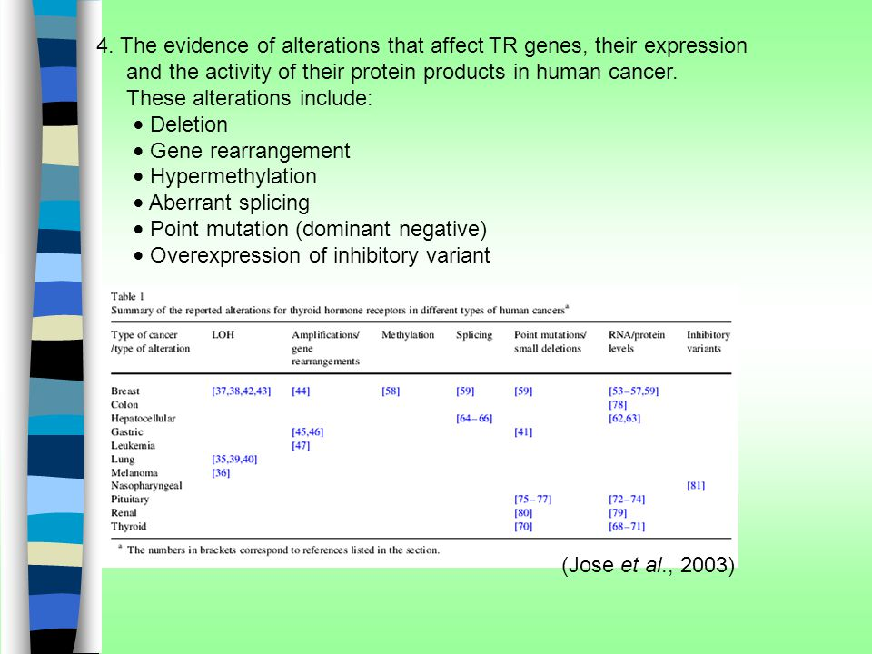 4. The evidence of alterations that affect TR genes, their expression