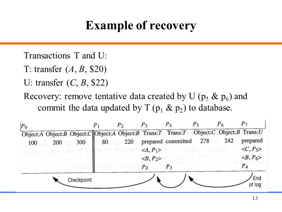 Example of recovery Transactions T and U: T: transfer (A, B, $20)