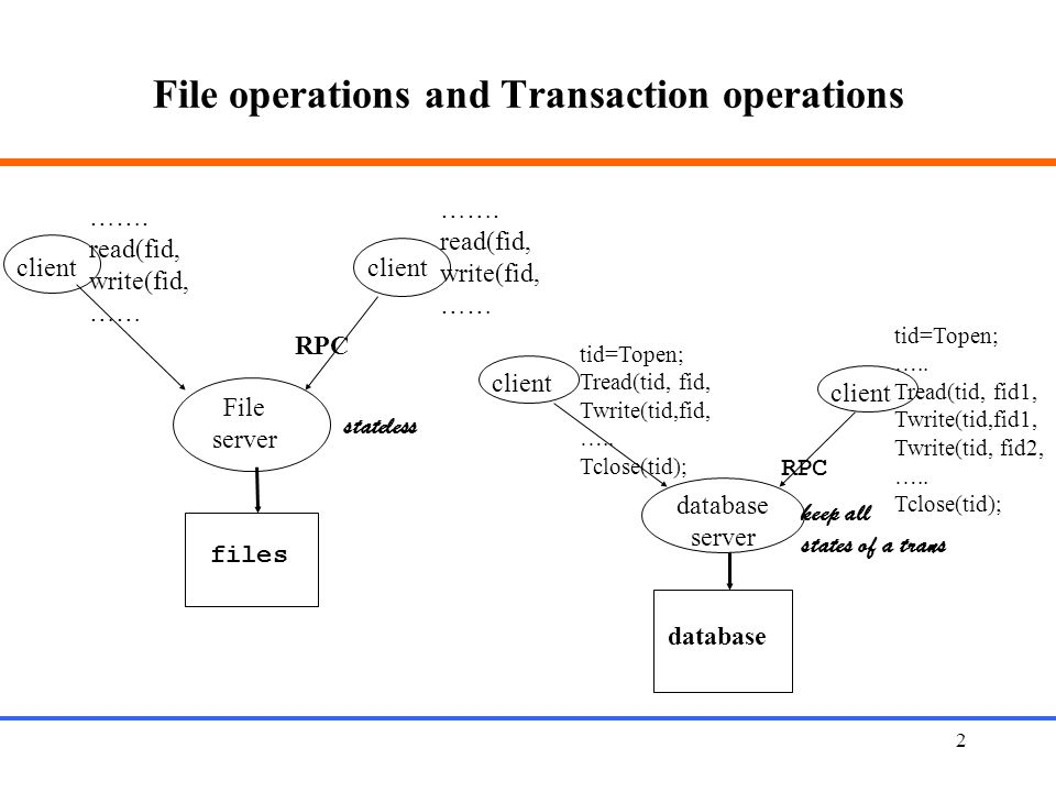 File operations and Transaction operations