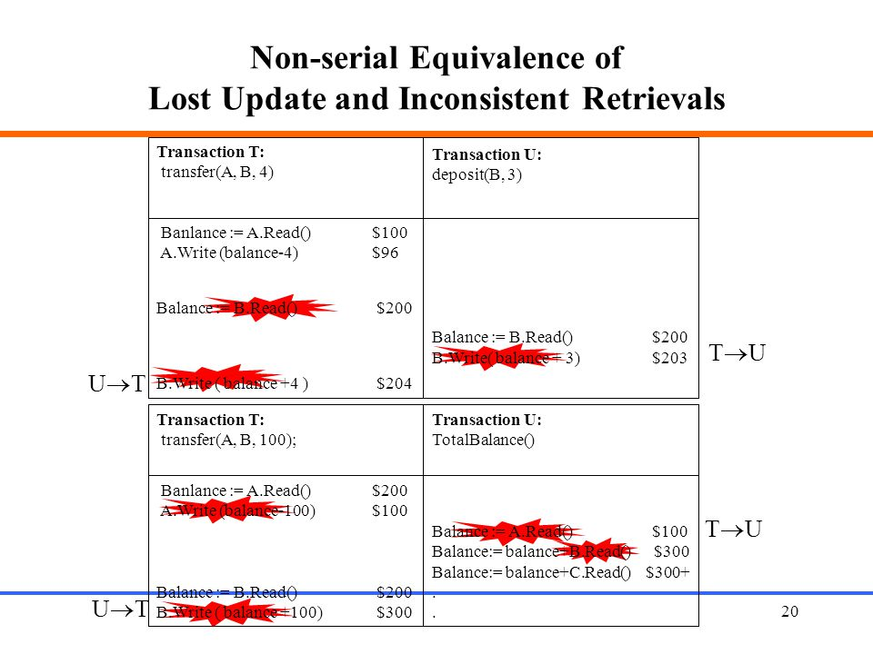 Non-serial Equivalence of Lost Update and Inconsistent Retrievals