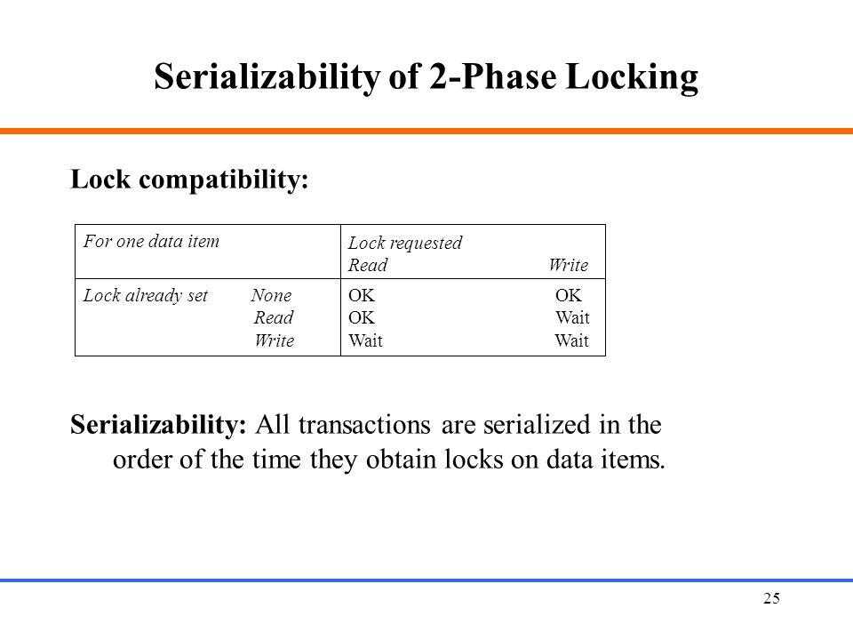 Serializability of 2-Phase Locking