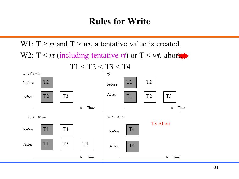 Rules for Write W1: T  rt and T > wt, a tentative value is created. W2: T < rt (including tentative rt) or T < wt, abort.