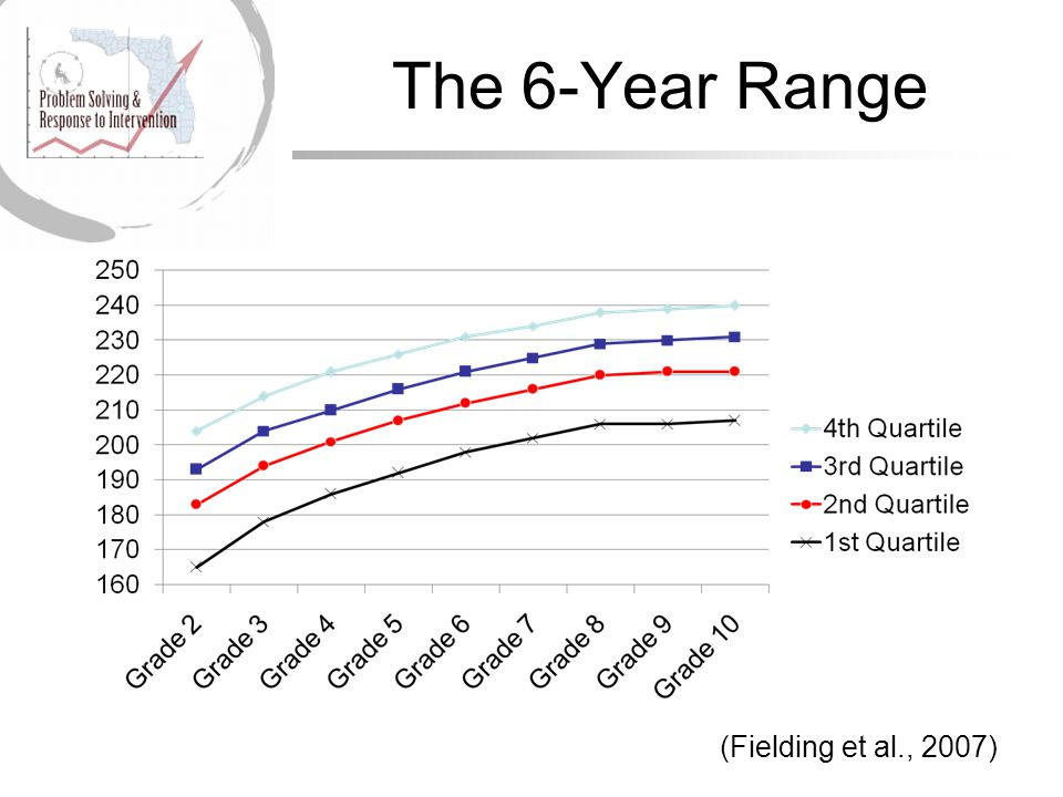 The 6-Year Range (Fielding et al., 2007)