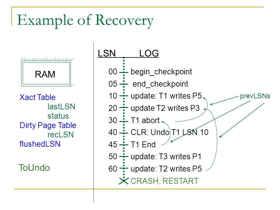 Example of Recovery LSN LOG RAM ToUndo 00 05 10 20 30 40 45 50 60