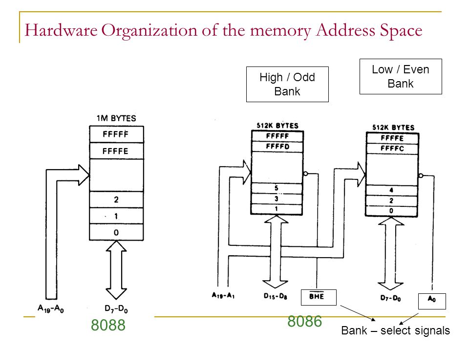 Hardware Organization of the memory Address Space