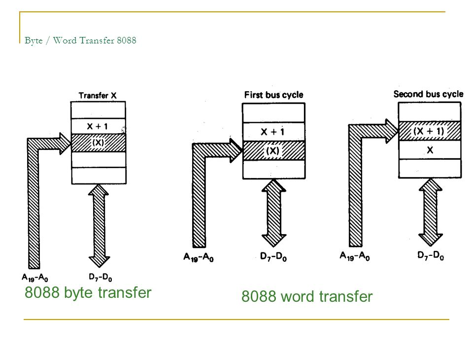 Byte / Word Transfer 8088 8088 byte transfer 8088 word transfer