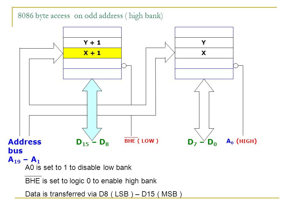 8086 byte access on odd address ( high bank)