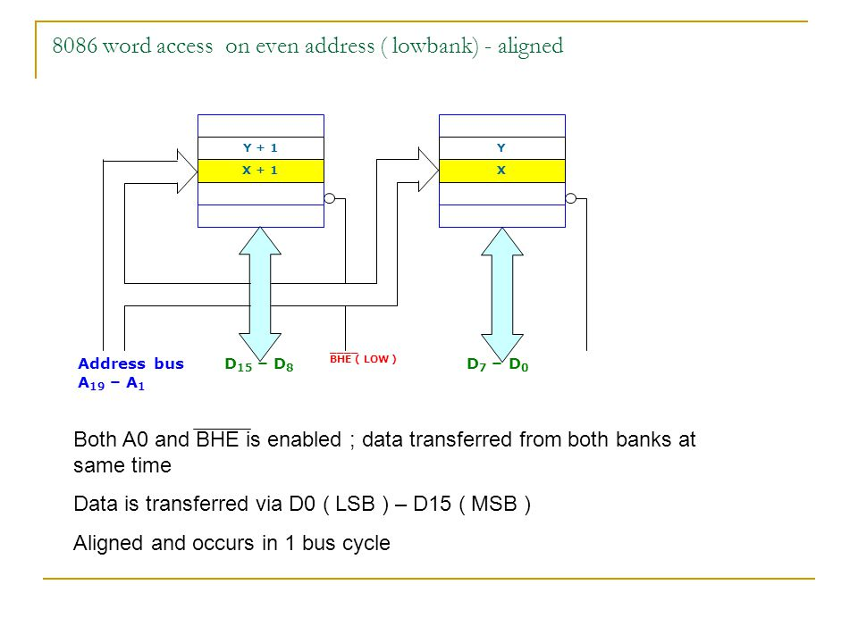 8086 word access on even address ( lowbank) - aligned