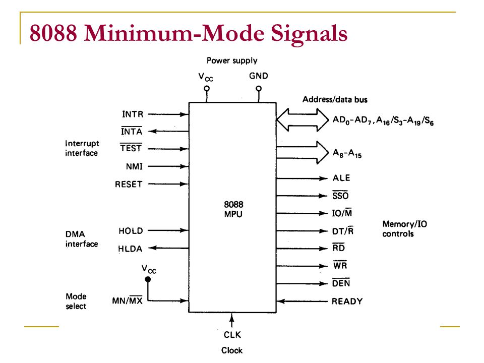 8088 Minimum-Mode Signals