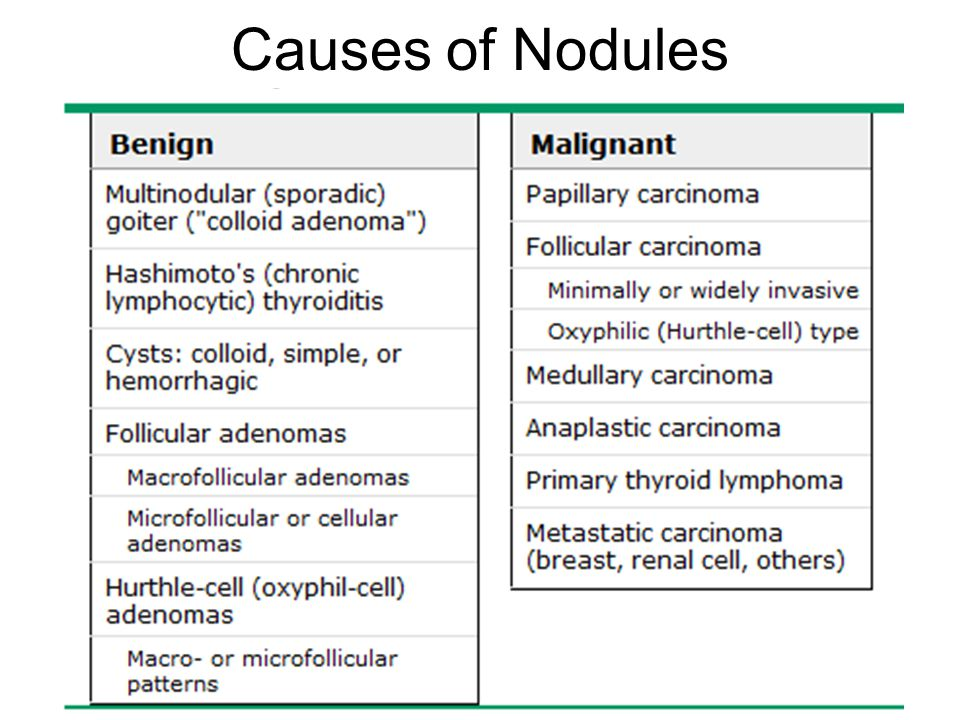 Causes of Nodules