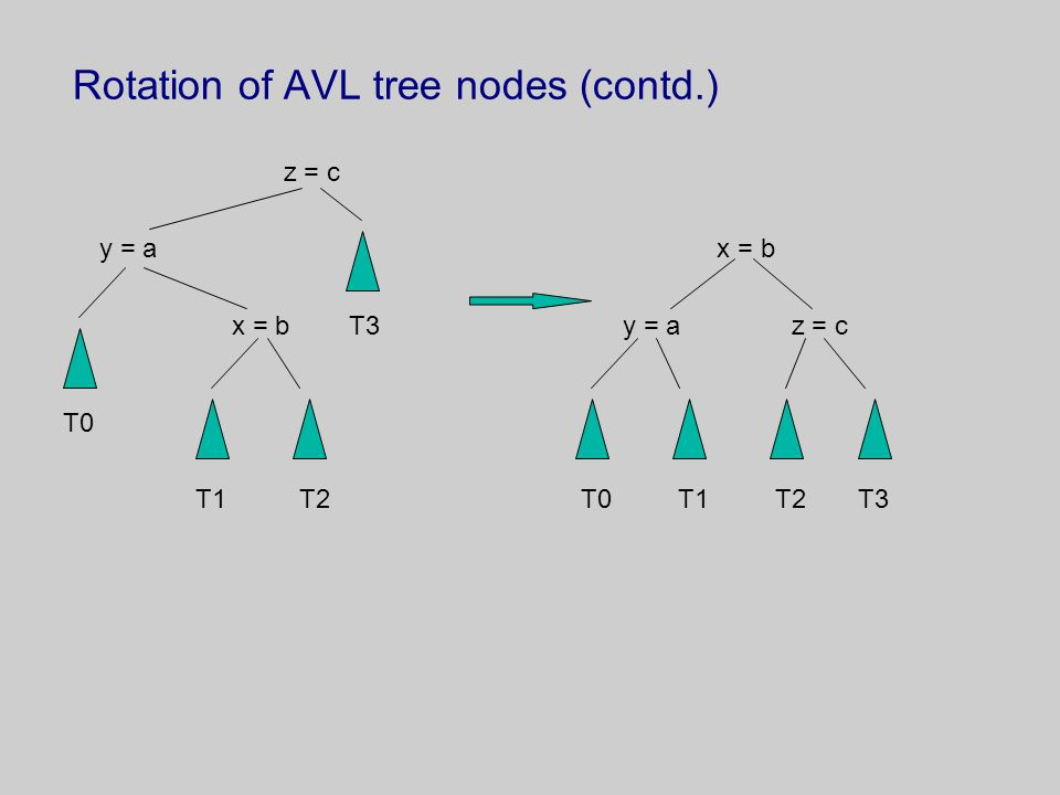 Rotation of AVL tree nodes (contd.)