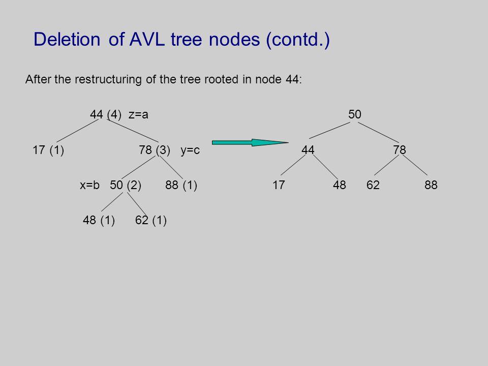Deletion of AVL tree nodes (contd.)