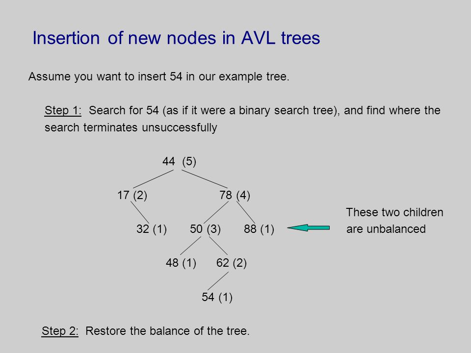 Insertion of new nodes in AVL trees