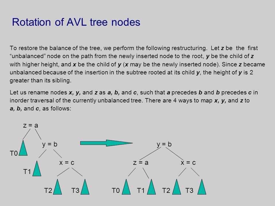 Rotation of AVL tree nodes