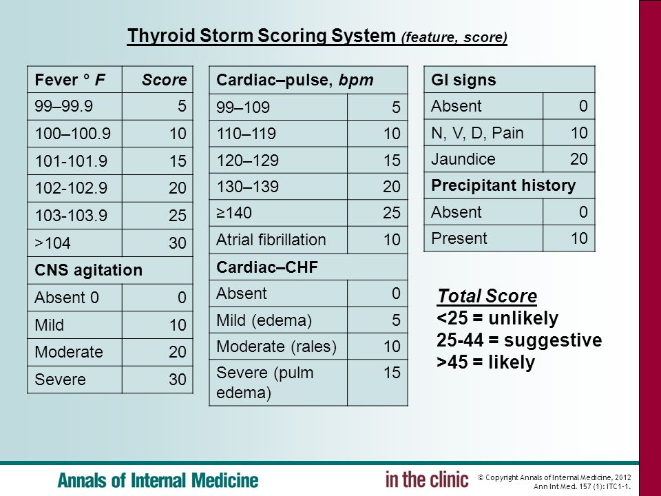 Thyroid Storm Scoring System (feature, score)