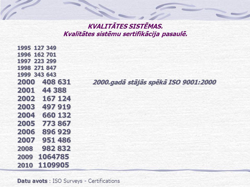 KVALITĀTES SISTĒMAS. Kvalitātes sistēmu sertifikācija pasaulē.
