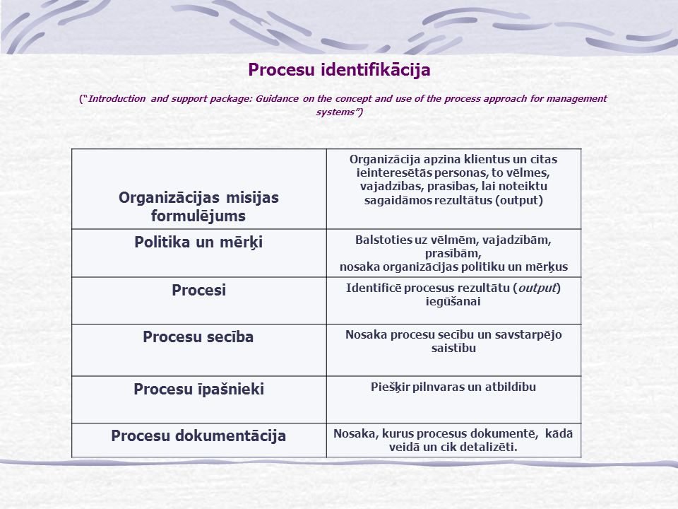 Procesu identifikācija ( Introduction and support package: Guidance on the concept and use of the process approach for management systems )