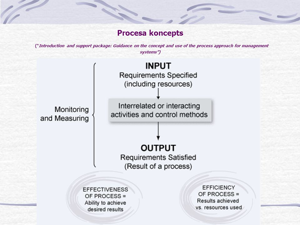 Procesa koncepts ( Introduction and support package: Guidance on the concept and use of the process approach for management systems )