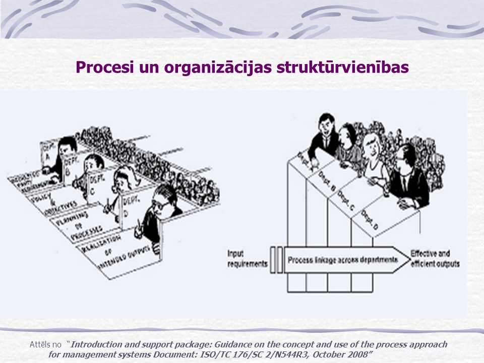 Procesi un organizācijas struktūrvienības