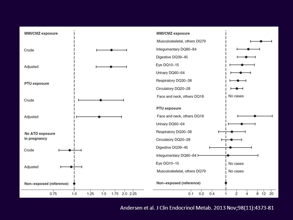 Andersen et al. J Clin Endocrinol Metab. 2013 Nov;98(11):4373-81