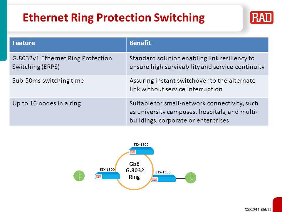 Ethernet Ring Protection Switching